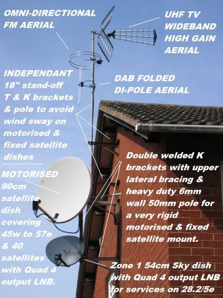 UHF DAB FM 90cm 45cm 11 cable runs