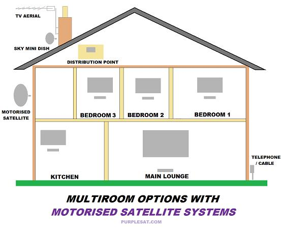 MULTIROOM options WITH MOTORISED SATELLITE. There are lots of different options for Muliroom with Motorised Satellite Systems.
