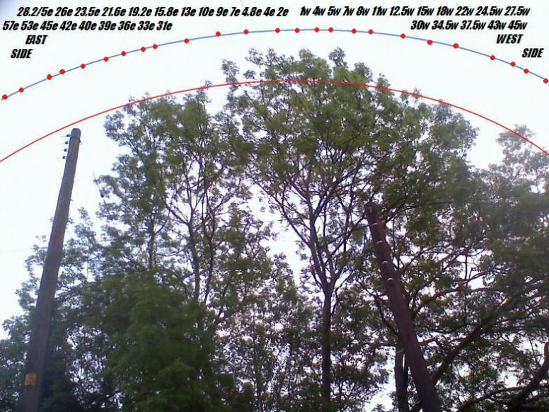 Arc over very close high trees